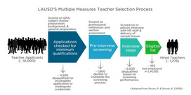 Can better applicant screening raise teacher quality?