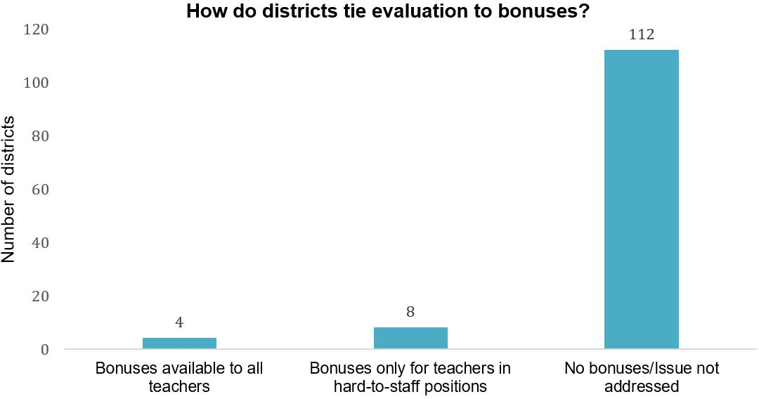 Performance Pay: How Teacher Evaluations Impact Compensation