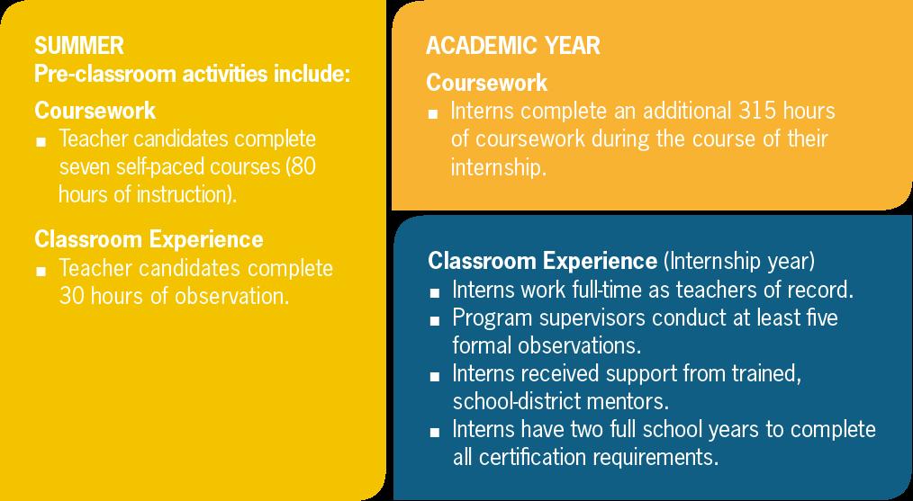 nctq: teacher prep review: iteachtexas graduate secondary