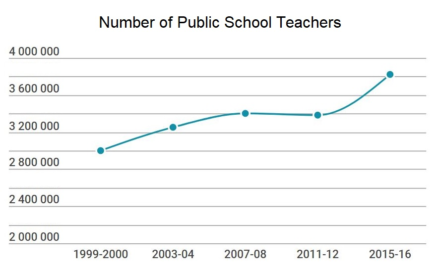 Disproving the prophets of teacher shortages