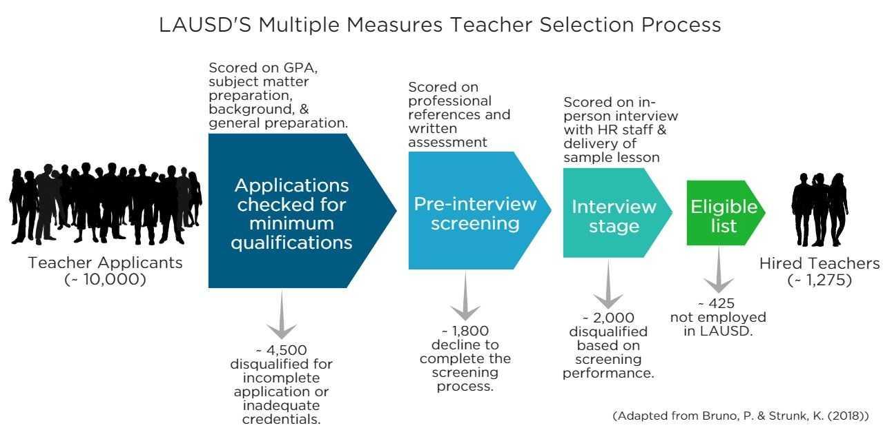 TQB: Can better applicant screening raise teacher quality?