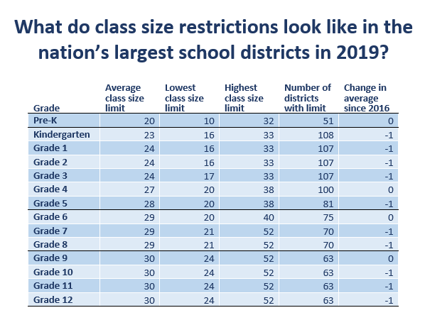 A sizable opportunity: thinking strategically about class size