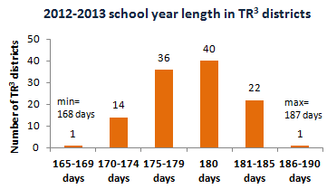 shorter school days Time for school when the snow falls  a long school year to one with a shorter year historically often  that eliminated 10 school days reduced math and reading.